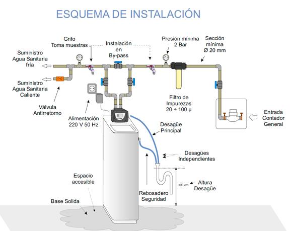 Descalcificador hidrowater aitana volum 30 - Descalcificador de agua domestico ...