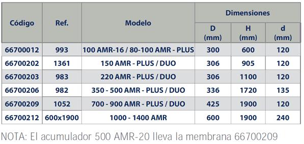 Modelos membranas IBAIONDO AMR-PLUS - AMR-PLUS-DUO